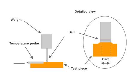 Ball Pressure test